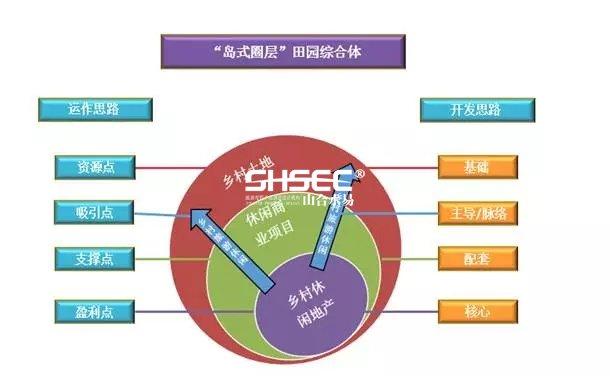 田园综合体,田园综合体规划,田园综合体规划设计
