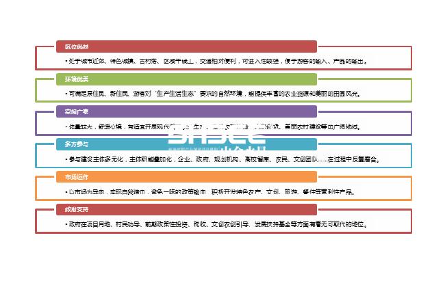 田园综合体-caopron 手机官网规划
