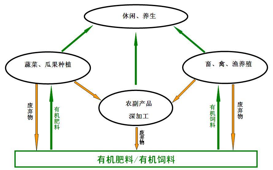 进行布局配置,结构调整,延长产业链,确保循环农业模式中各流通量与