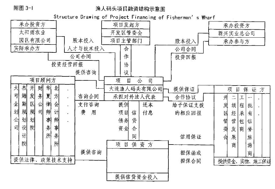 渔人码头项目融资结构示意图