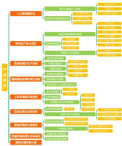 11 产品谱系深化结构图