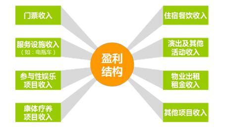 9 盈利结构设计