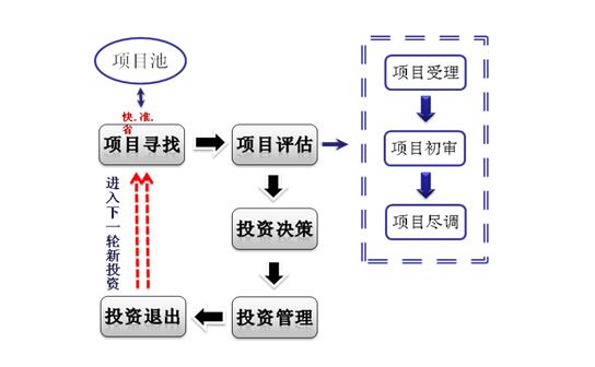 图13pe运作流程