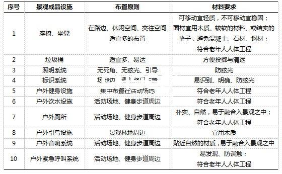 表格 1 景观成品设施布置原则与材料要求一览表
